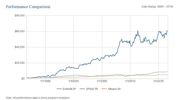 Eckhardt Trading Company performance managed futures William Eckhardt
