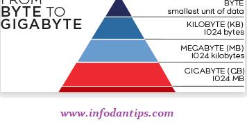Cara menghitung byte, KB (kilobyte), MB (megabyte) ,dan GB (gigabyte)