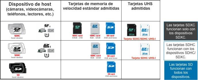 tarjetas de memoria diferencia entre clases