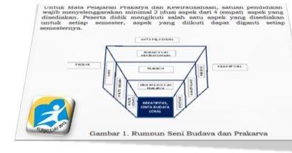Silabus Sma Kelas 10 11 12 Prakarya Dan Kewirausahaan Kurikulum 2013 Revisi Info Guru Indonesia
