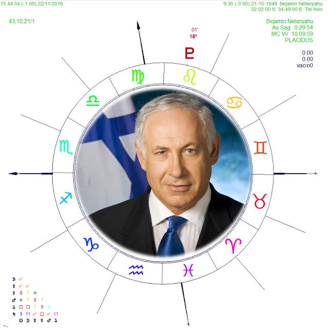 carta natal de benjamín netanyahu, plutón en la carta natal, plutón 2017, plutón en las casas astrológicas, plutón en la Casa 9, pronósticos 2017