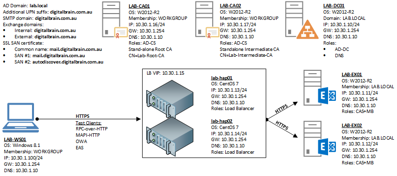 Notes from the field: Highly Available L7 Load Balancing for