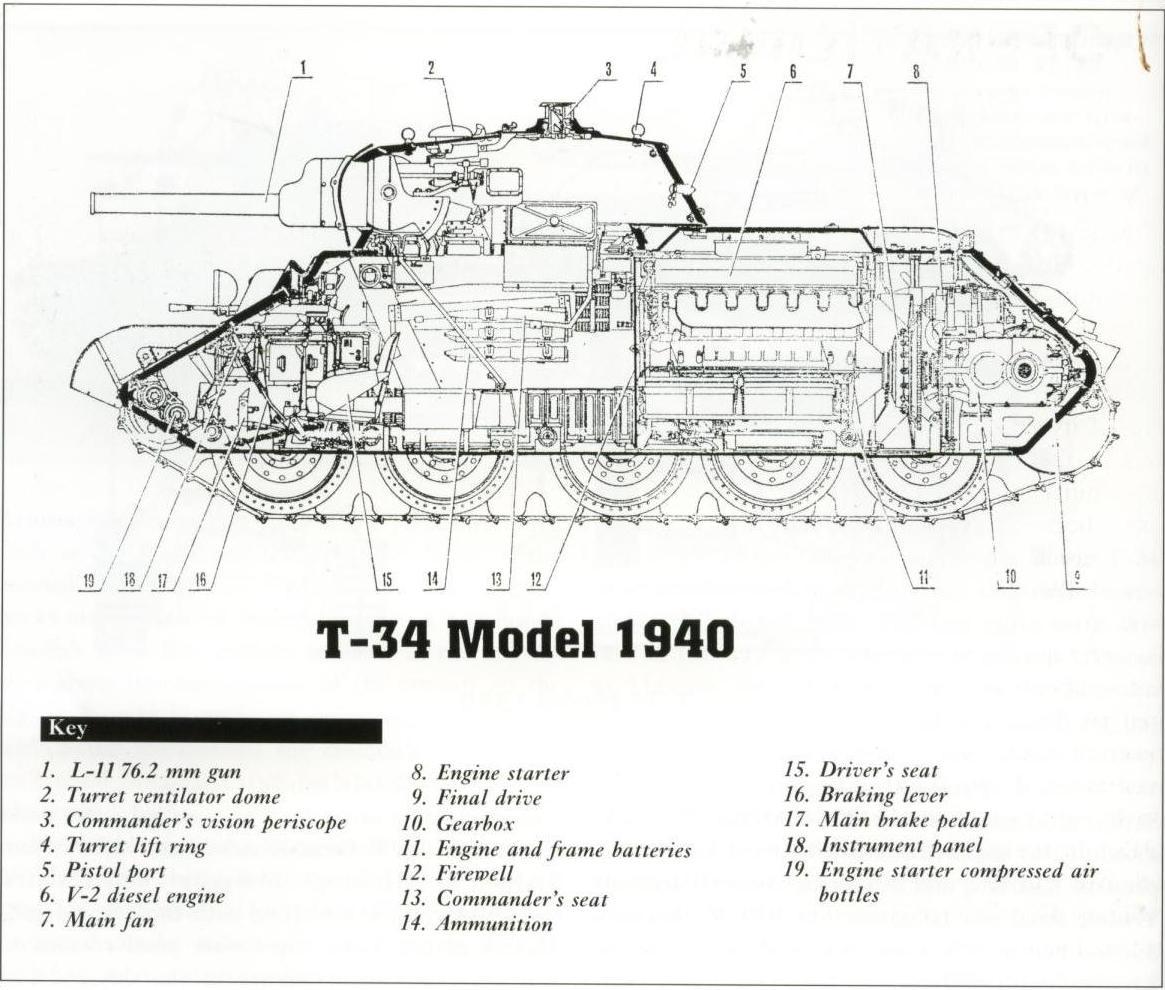 T 34 El Gran Tanque