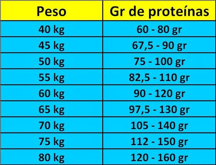 cuanta proteina se debe consumir al dia