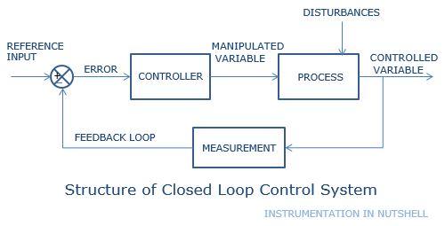 Instrumentation In A Nutshell  Open Loop Control System Vs