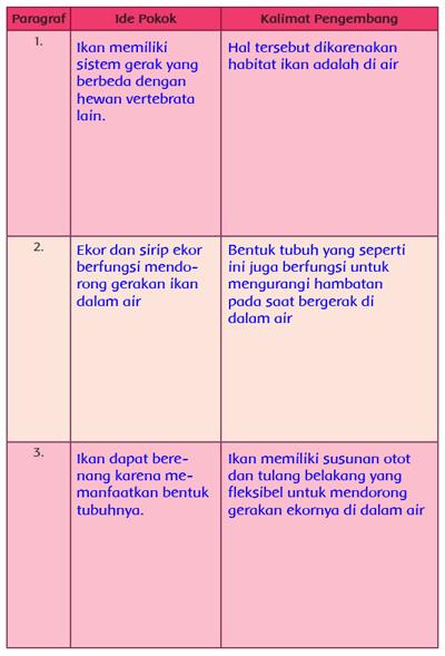 Organ Gerak Ikan Dan Fungsinya : organ, gerak, fungsinya, Pencemaran, Udara, Pengertian,, Contoh, Dampak, Dihasilkan