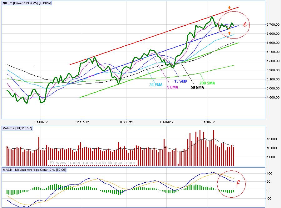 Nse Stock Charts Technical Ysis Chart Binary Options Live Dsp