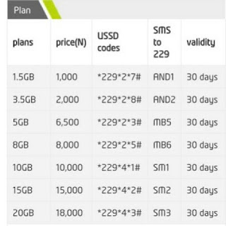 ALL ETISALAT DATA PLANS