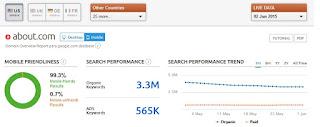 Muestra el gráfico sobre rendimiento de las búsquedas de Google durante un mes
