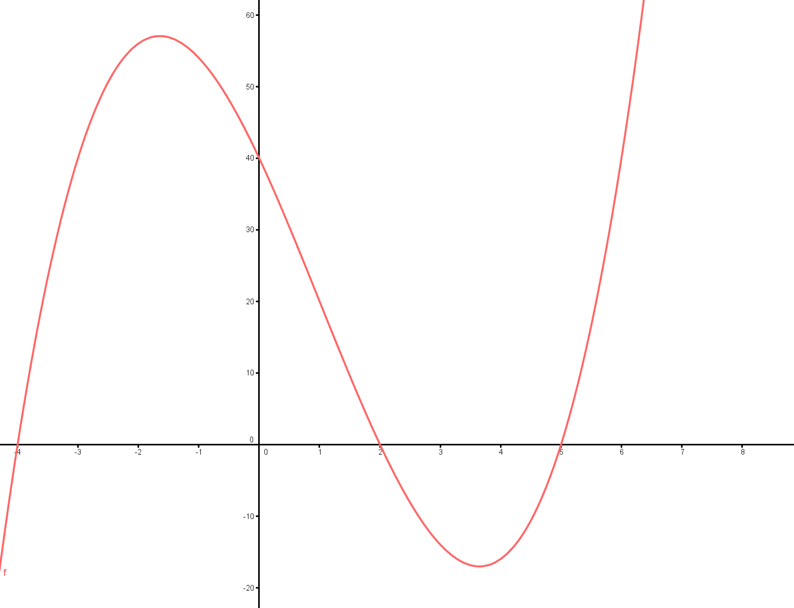 how to solve and graph cubic functions