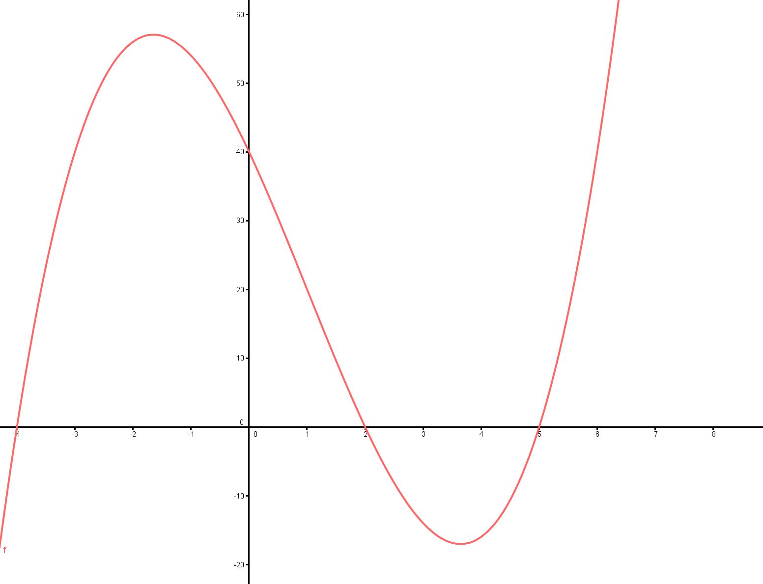 Median Don Steward Mathematics Teaching Cubic Graph
