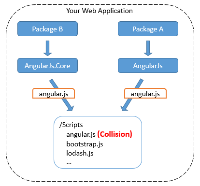 Why Bower is better than NuGet - Tim Jones