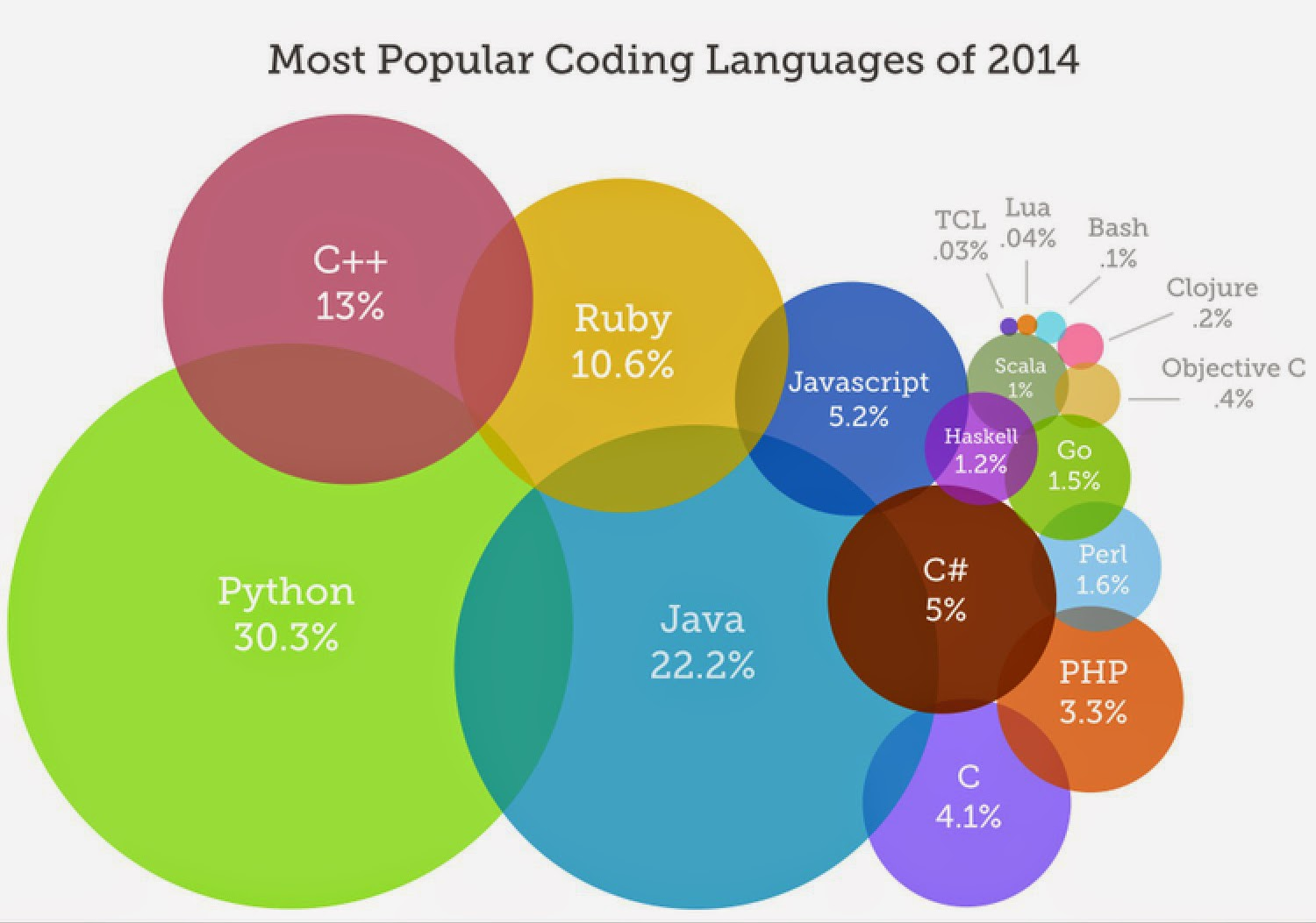 Programming Languages On Resume Top 10 Programming Languages To Learn In 2015 True Tech4