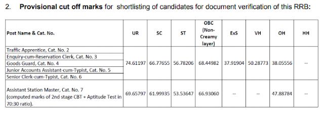 RRB Jammu NTPC Result