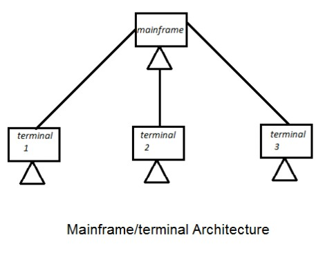 Mainframe/terminal architecture learn networking