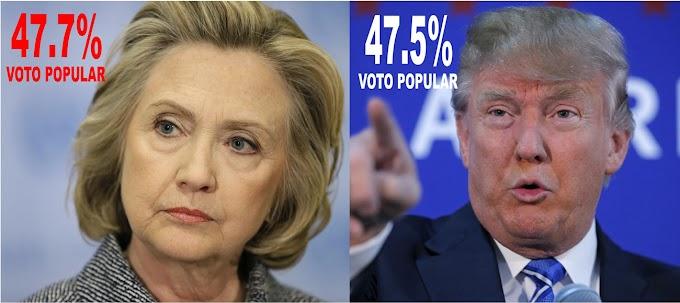 Con Hillary es quinta vez que ganando voto popular candidatos  no llegan a la Casa Blanca