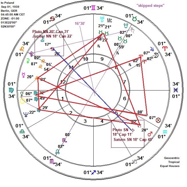 Harmonicsastrology com: 9  Jeff Green and the Planetary Nodes