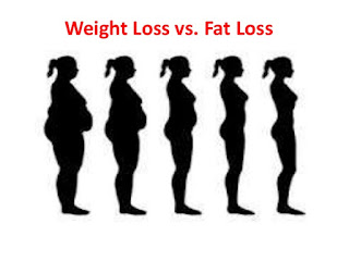 Weight loss Vs Fat loss: Men and Women