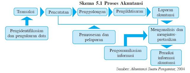 Proses Akuntansi Keuangan
