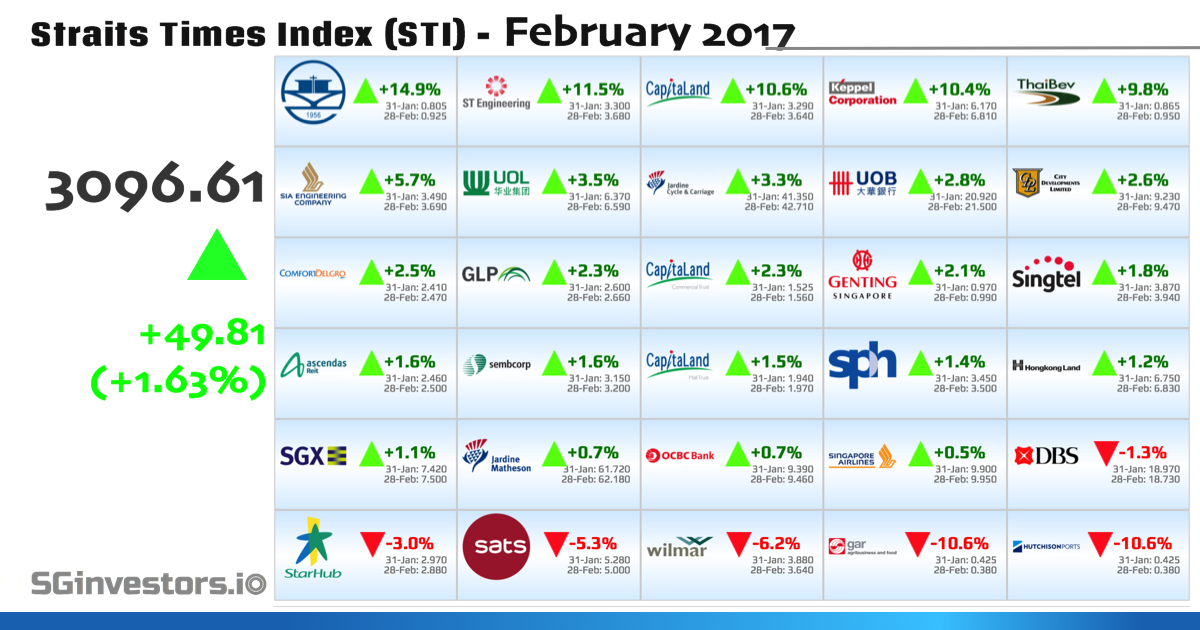 Performance of Straits Times Index (STI) Constituents in February 2017