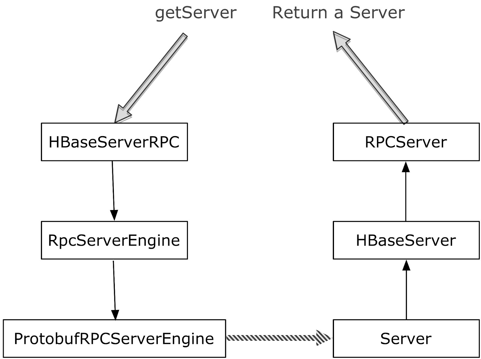 SeriousProg: HBase 0 95 Source Code Analyze