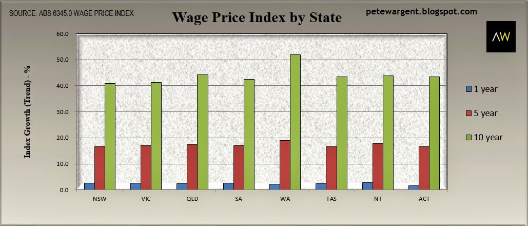 Wage price index by state