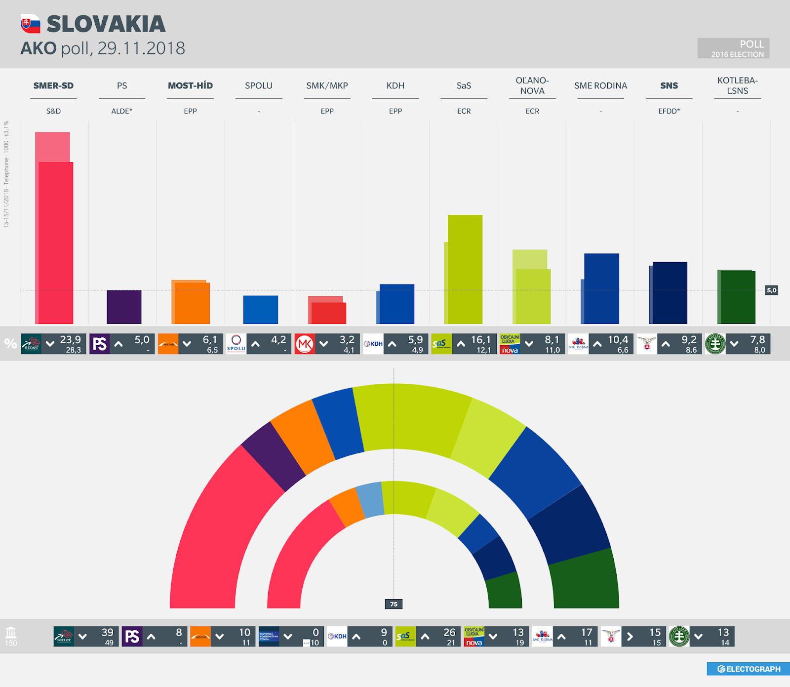 SLOVAKIA: AKO poll chart, 29 November 2018
