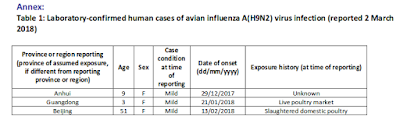 http://www.who.int/influenza/human_animal_interface/Influenza_Summary_IRA_HA_interface_02_03_2018.pdf?ua=1