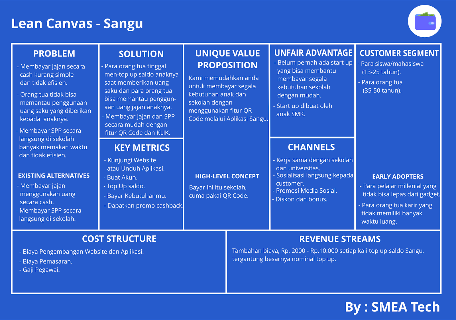 Contoh dan Cara Membuat Lean Canvas atau Model Business Canvas
