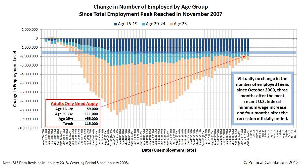 Change in Number of Employed by Age Group Since Total Employment Peak in November 2007, through August 2013