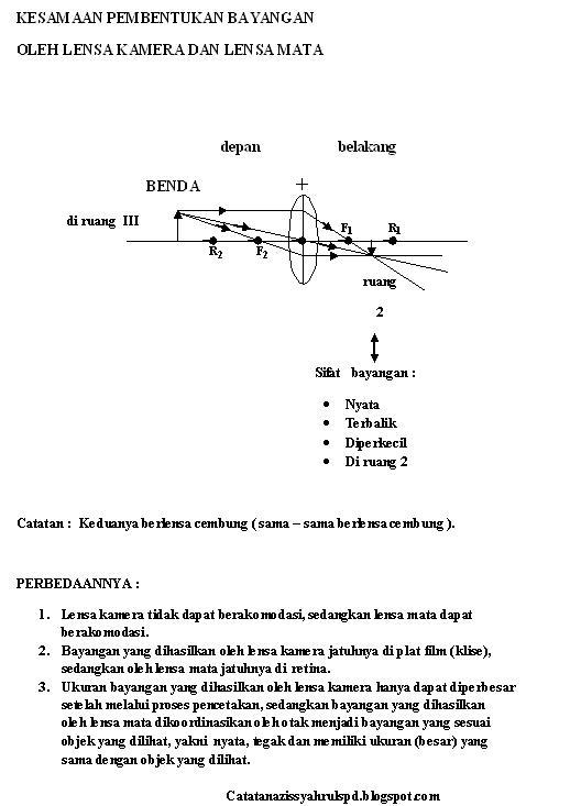 Persamaan dan Perbedaan Kamera SLR & DSLR - Kompasiana.com