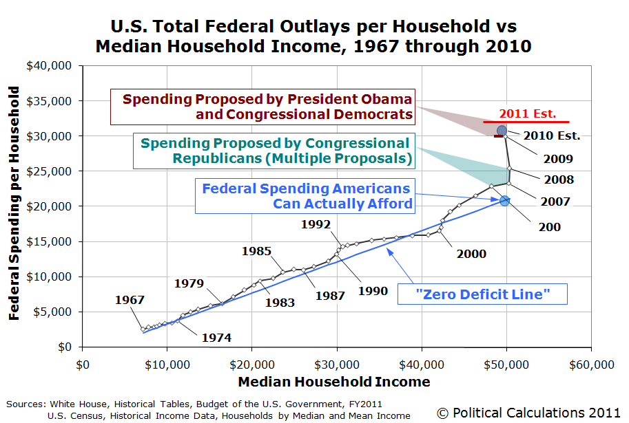 U.S. Total Federal Outlays per Household vs Median Household Income, 1967 through 2009, with 2010 and 2011 Estimates Shown