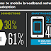 mobile internet  penetration across MENA nations