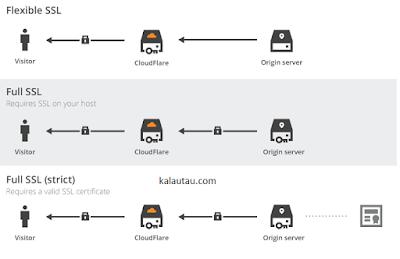kalautau.com - penjelasan pilihan ssl cloudflare
