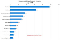 Canada commercial van sales chart July 2016