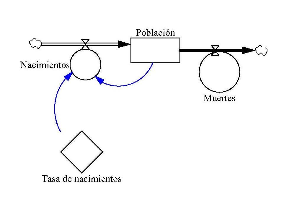 modelaci u00f3n din u00e1mica de sistemas de informaci u00f3n  acerca de los diagramas de forrester