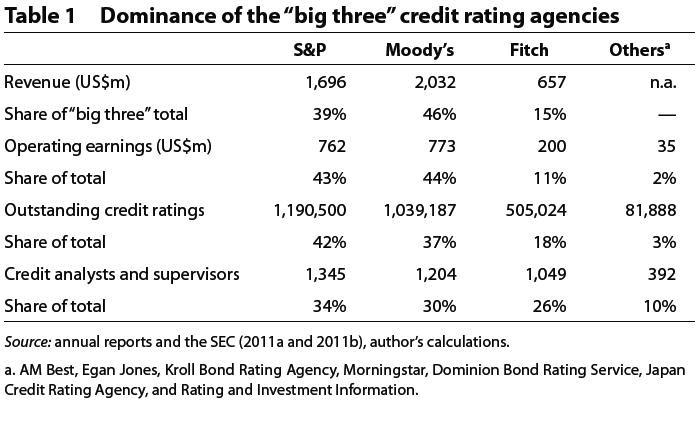 CONVERSABLE ECONOMIST: Credit Rating Agencies