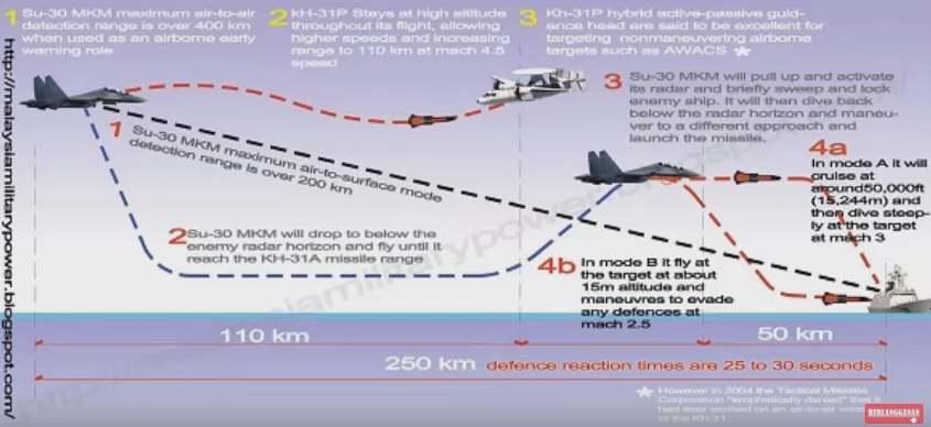 Gambar spesifikasi dan keunggulan rudal krypton TNI AU Indonesia