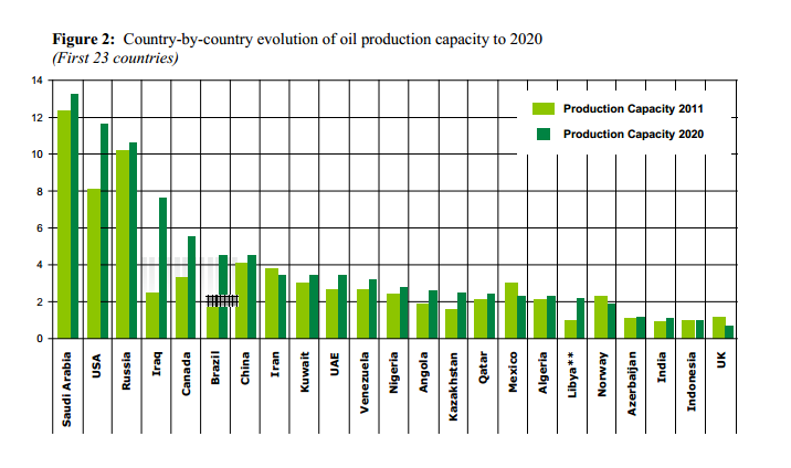 Al Fin Energy: Maugeri: Global Crude Production Capacity Up