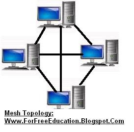 Advantages and disadvantages of Mesh network Topology