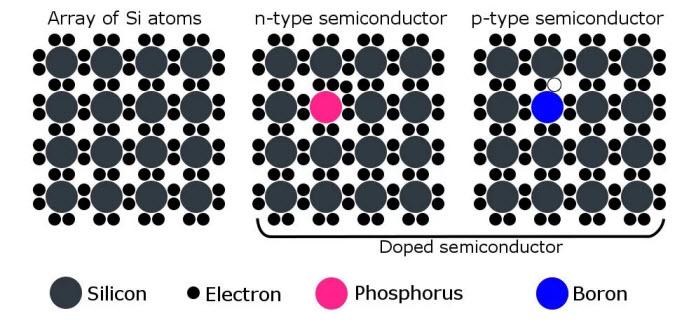 اشباه الموصلات Semiconductors