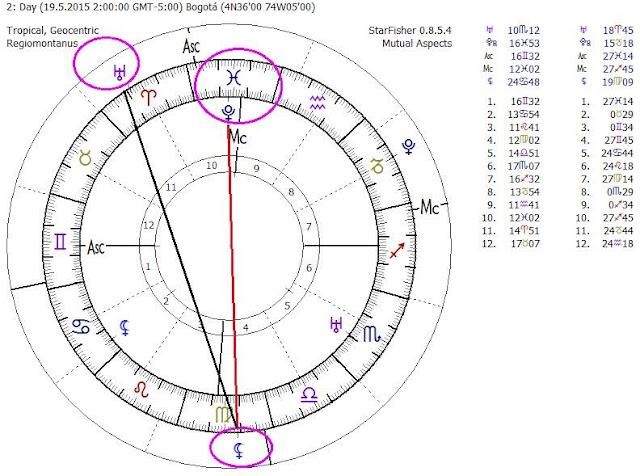lilith en astrología mundial, lilith en las cartas mundanas, luna negra en la carta natal, luna negra en signos y casas astrológicas, astrología védica lilith y kali