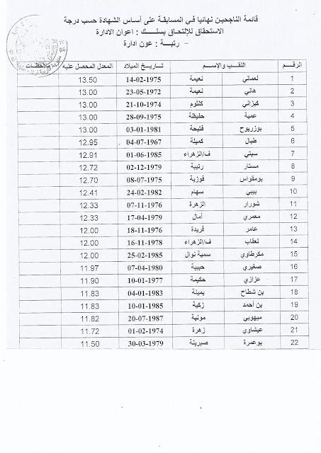 نتائج مسابقة عون ادارة 2015 مديرية التربية لولاية البليدة