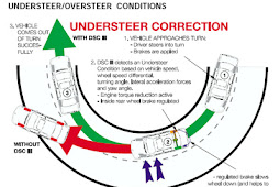 hobby of automotive designhobby of automotive designUnderstanding Understeer.-AtoBlogMark-AtoBlogMark