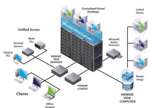 Konsep Sistem Virtualisasi dengan VMware