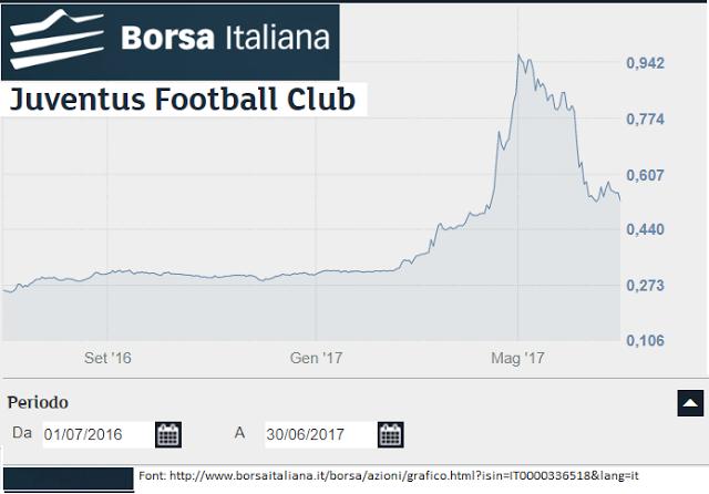 1e5912b249 Durante il periodo dal 01/07/2016 al 30/06/2017, l'andamento della  quotazione in borsa si desume dal seguente grafico della Borsa Italiana.