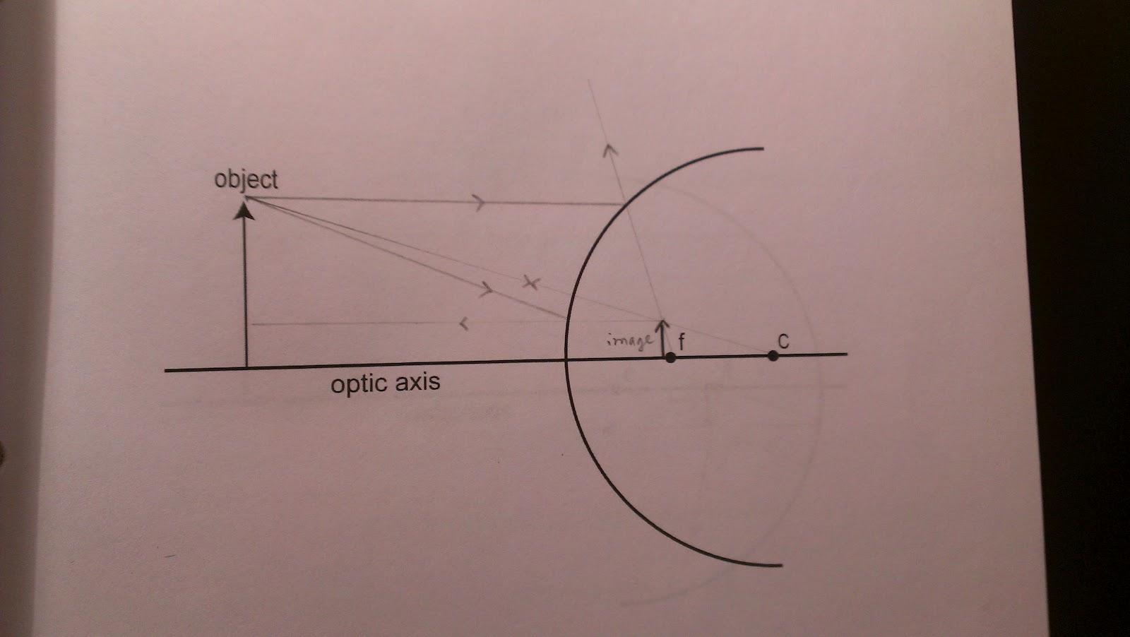 Physics 4c Qtran Experiment 9 Concave And Convex Mirror