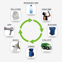 Ciclo de vida de los plásticos