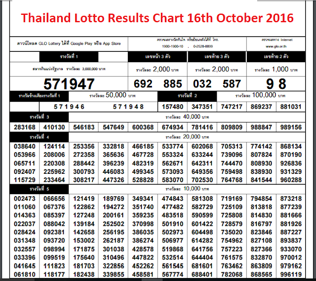 Thailand-Lotto-Results