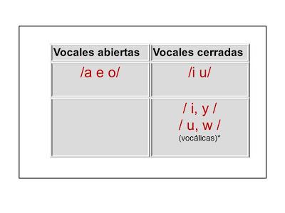 Consultas Ortográficas Vocales Abiertas Y Cerradas